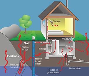radon inspections, radon, Integrity Home Evaluation Services